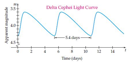 Cepheid Variable Stars