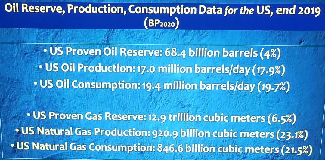 Oil Reserve, Production, Consumption Data for the US, end 2019 (BP2020) US Proven Oil Reserve: 68.4 billion barrels (4%) • US