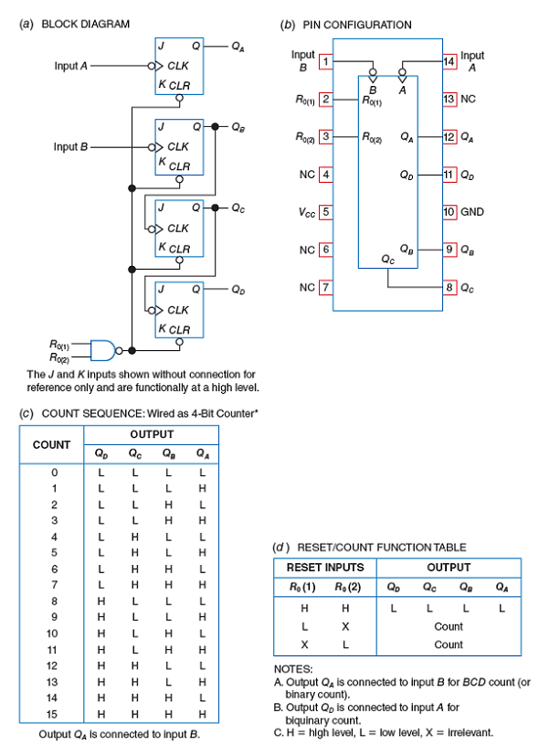 logic diagram 7493 solved refer to fig 8 14 if both inputs to the nand gate  pi  both inputs to the nand gate
