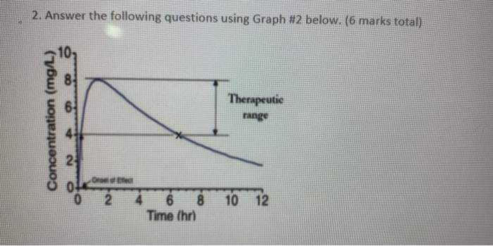 2. Answer the following questions using Graph #2 below. (6 marks total) 10 Concentration (mg/L) Therapeutic range O of the 2