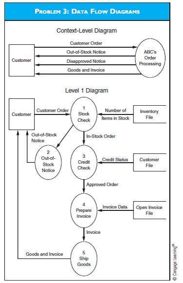 Solved Data Flow Diagrams Examine The Context And