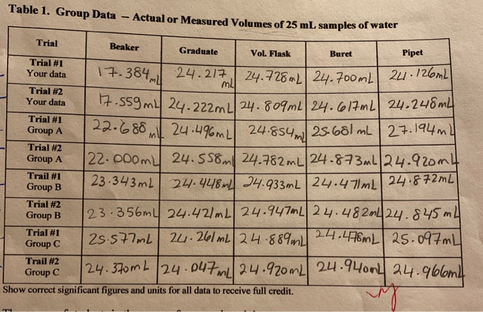 Table 1. Group Data - Actual or Measured Volumes of 25 mL samples of water Trial Graduate Trial #2 Your data Trial #1 Group A