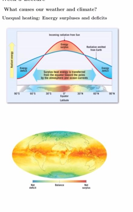 What causes our weather and climate? Unequal heating: Energy surpluses and deficits Incoming radiation from Sun Energy Radiat
