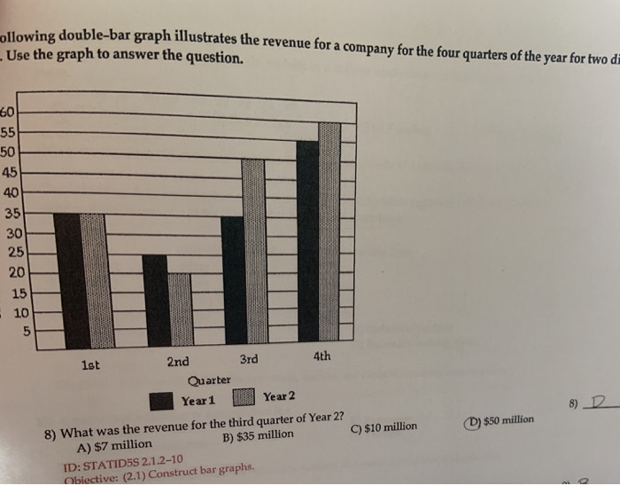Solved: Ollowing Double-bar Graph Illustrates The Revenue