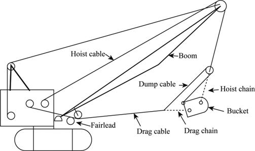 Definition of Drag Line | Chegg.com on definition line chart, definition tree diagram, definition line art,