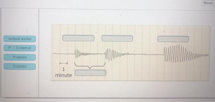 Reset surface waves P S Interval waar P-waves S-waves 1 minute
