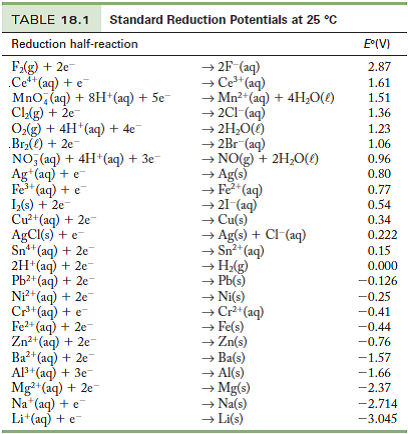 Solved Use The Standard Reduction Potentials In Table 18 1
