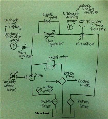 Solved: This Is The Sketch Drawing For Hydraulic Pump Test...   Chegg.com   Hydraulic Test Bench Schematic      Chegg
