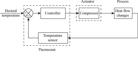 Solved: Draw a block diagram of the components for temperature ... |  Chegg.comChegg