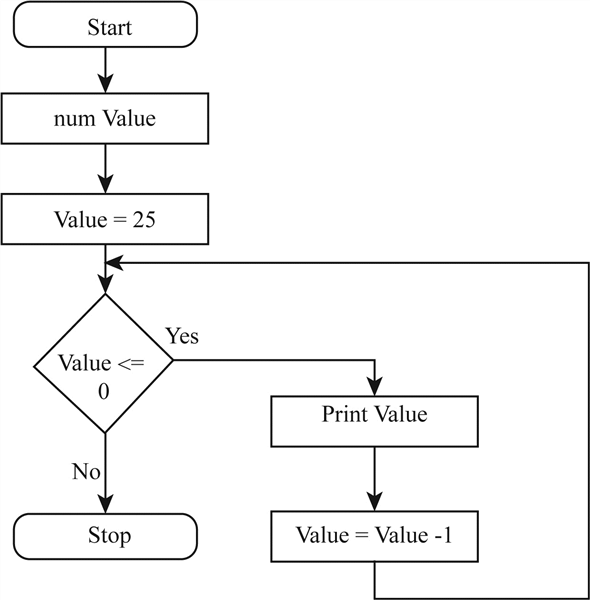 Solved: Design the logic for a program that outputs ...