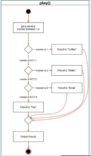 Solved Examine The Following Uml Diagrams And Write The R Chegg Com