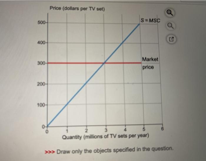 Price (dollars per TV set) 500 S = MSC 400- 300 Market price 200- 100- 2 3 Quantity (millions of TV sets per year) >>> Draw o