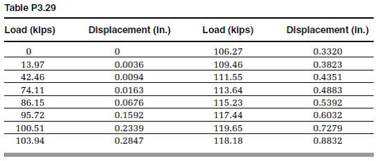 Solved: An ASTM A615 grade 60 number 10 rebar with a gauge ...