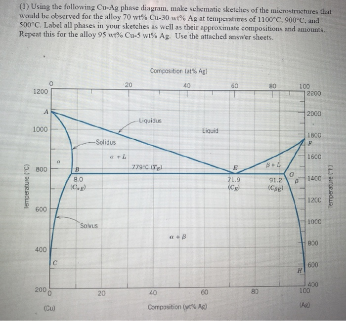 Solved: (1) Using The Following Cu-Ag Phase Diagram, Make ... on