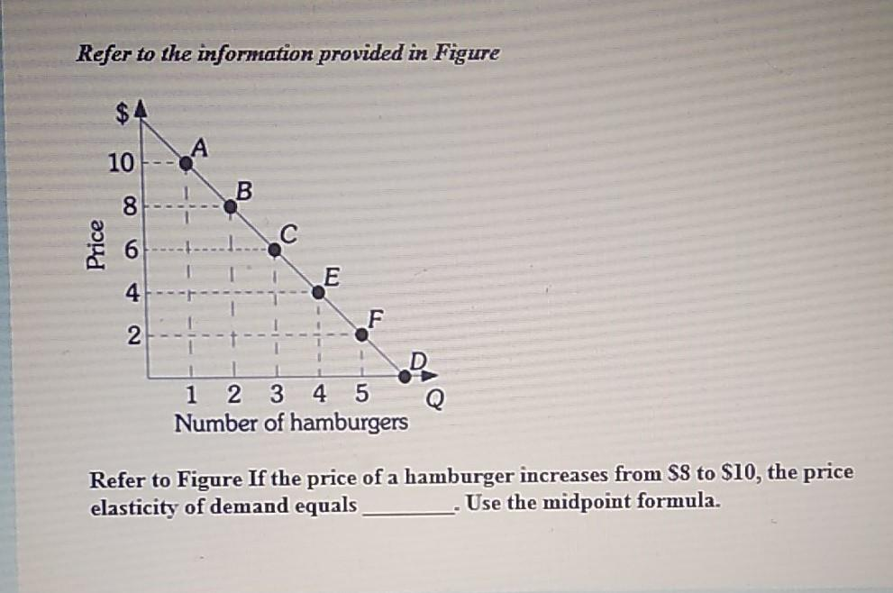 Refer to the information provided in Figure 10 B 8 Price E 4 2 1 2 3 4 5 Number of hamburgers Refer to Figure If the price of