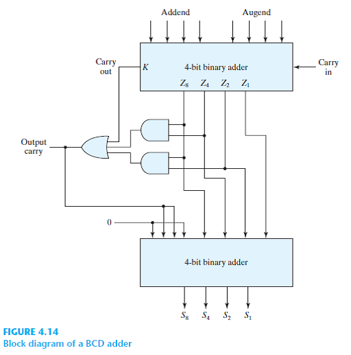 solved: construct a bcd adder–subtractor circuit. use the bcd a... |  chegg.com  chegg